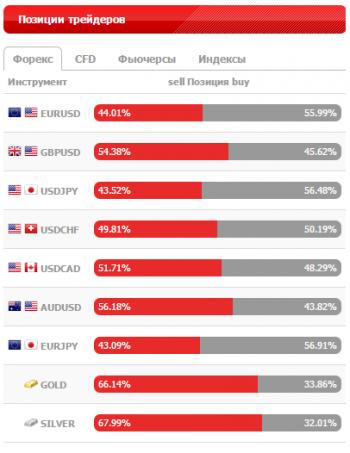 Соотношение продавцов/покупателей