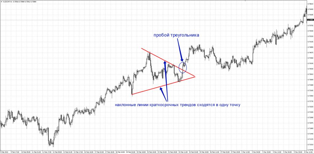 как торговать треугольник