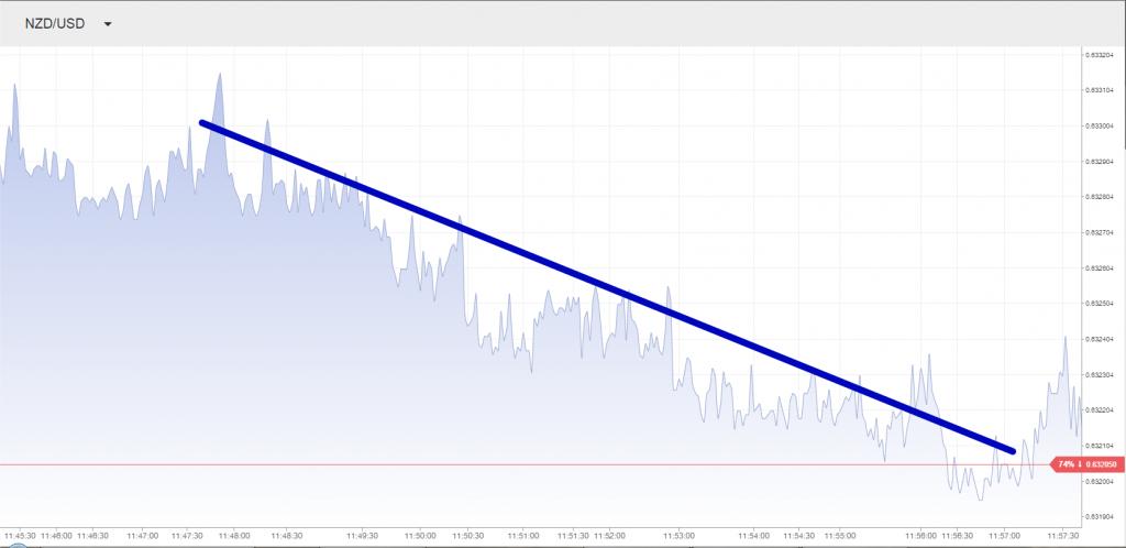 Если тренд нисходящий, то линию следует проводить по максимумам котировок: