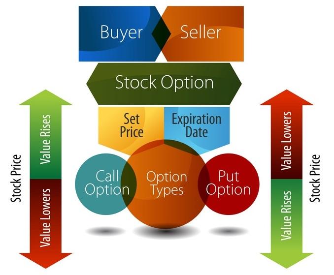 Опционная торговля и профессиональные торговые системы