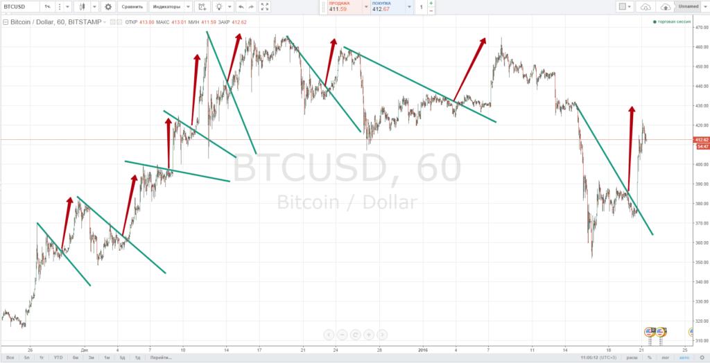 торговля биткоинами отзывы
