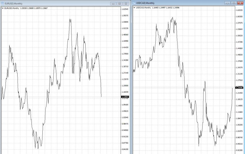 корреляция между валютными парами