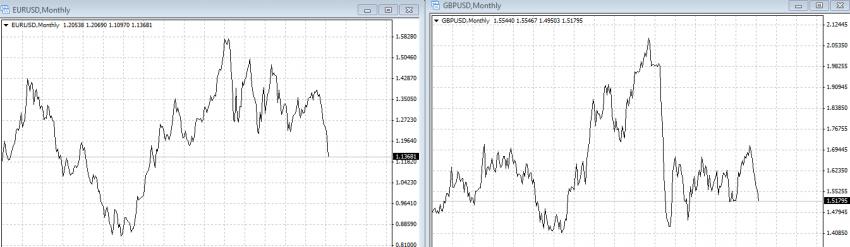 стратегия корреляции валютных пар